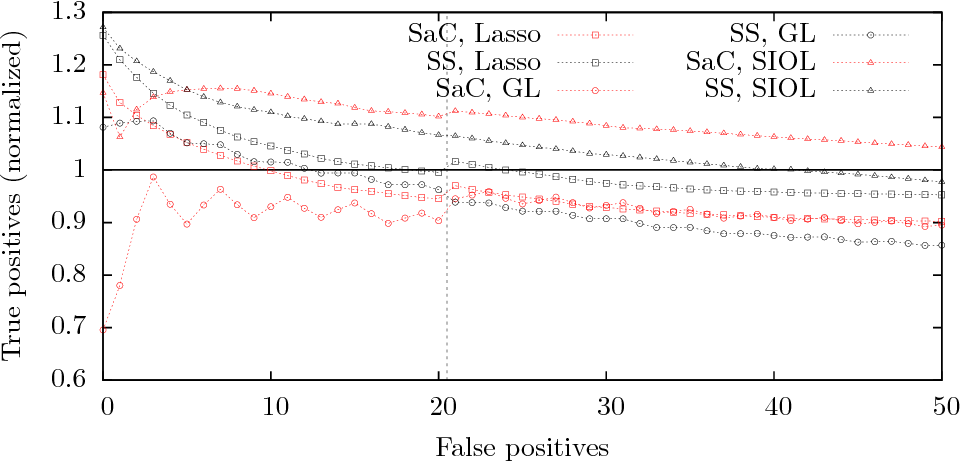Figure 1 for Stability Selection for Structured Variable Selection
