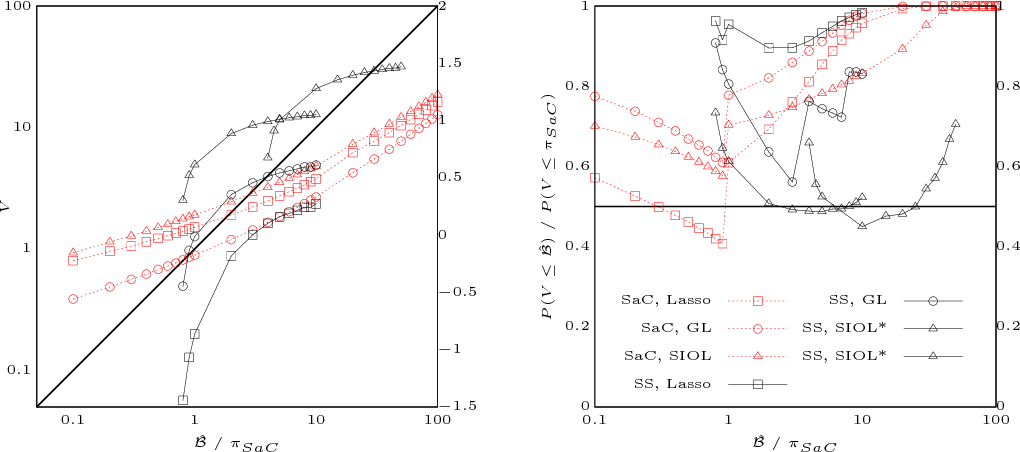 Figure 3 for Stability Selection for Structured Variable Selection