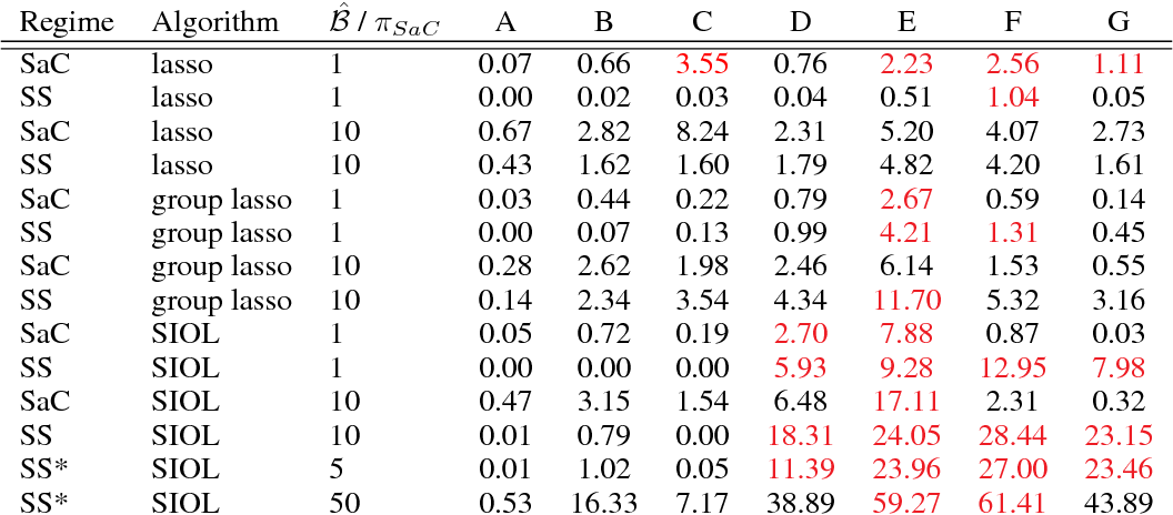 Figure 2 for Stability Selection for Structured Variable Selection