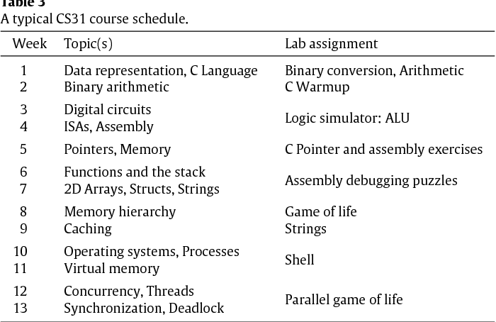 Pervasive parallel and distributed computing in a liberal