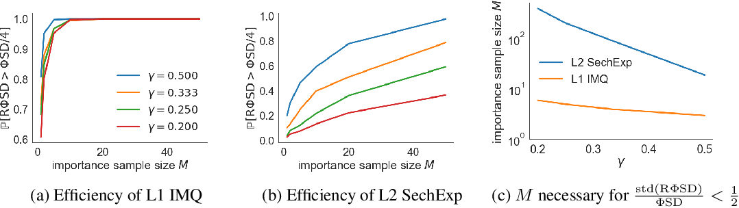 Figure 1 for Random Feature Stein Discrepancies