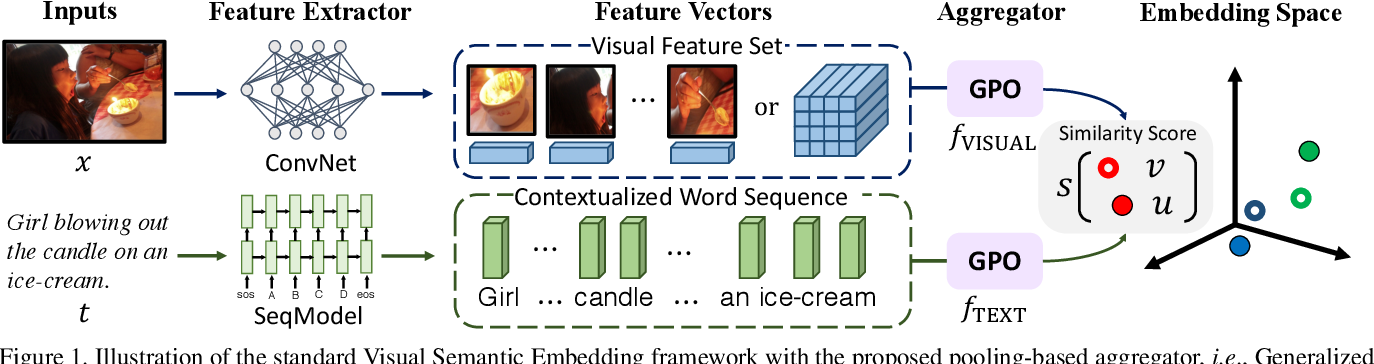 Figure 1 for Learning the Best Pooling Strategy for Visual Semantic Embedding