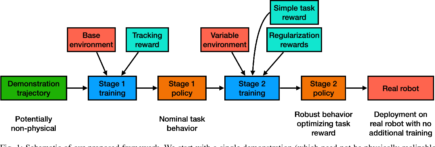 Figure 1 for Model-free Reinforcement Learning for Robust Locomotion Using Trajectory Optimization for Exploration