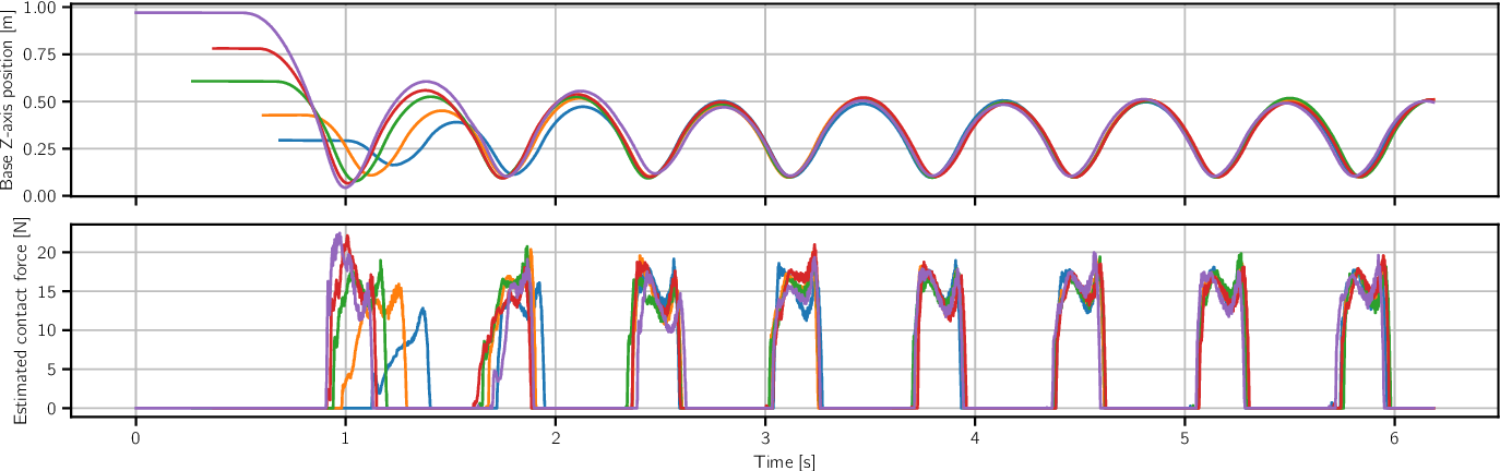 Figure 3 for Model-free Reinforcement Learning for Robust Locomotion Using Trajectory Optimization for Exploration
