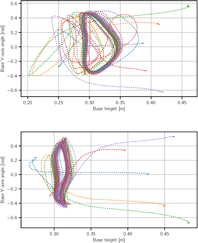 Figure 4 for Model-free Reinforcement Learning for Robust Locomotion Using Trajectory Optimization for Exploration