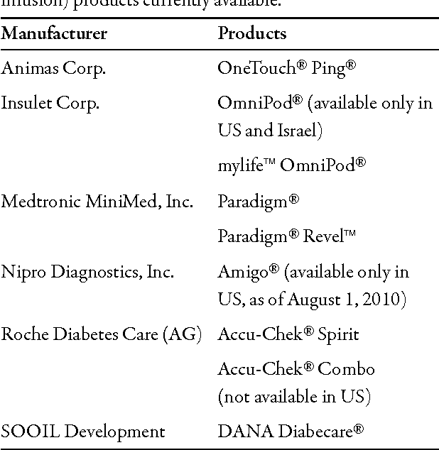 Table 1 from The OmniPod Insulin Management System: the latest