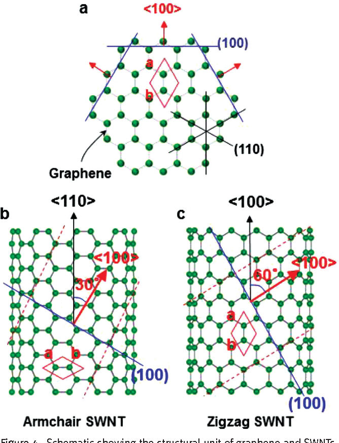 Figure 4 from Structure of single-wall carbon nanotubes: a graphene
