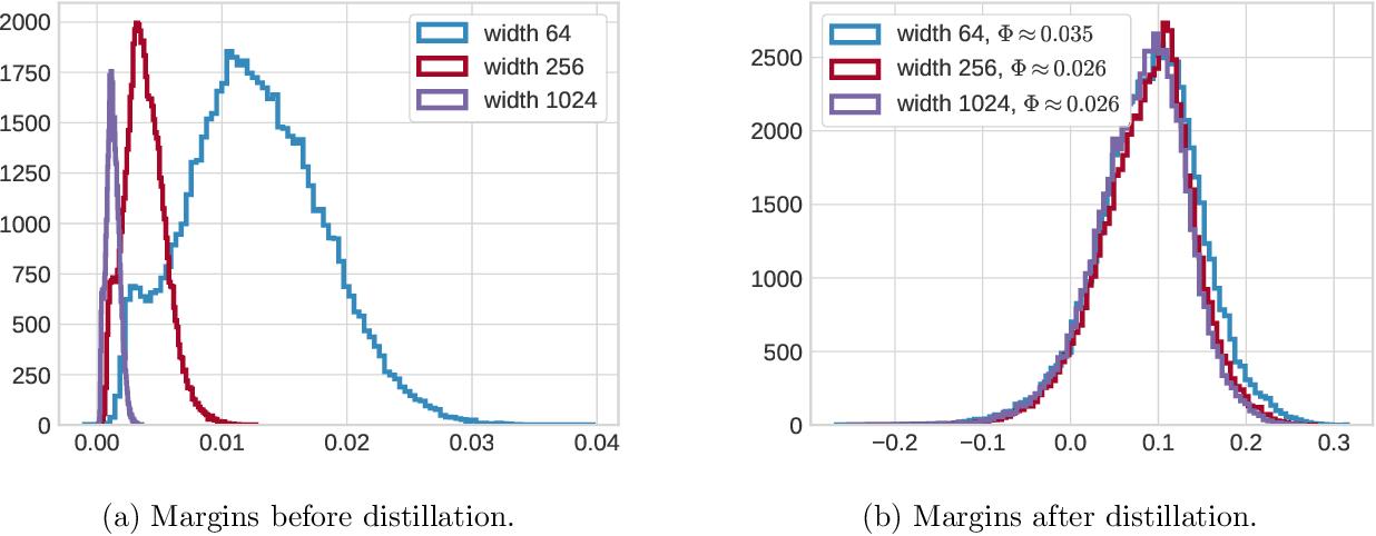 Figure 3 for Generalization bounds via distillation