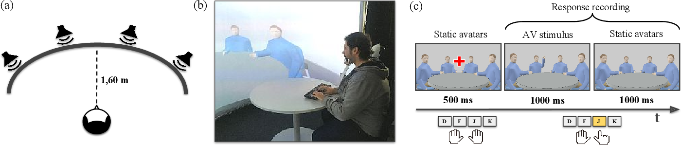 Figure 1 for A Neurorobotic Experiment for Crossmodal Conflict Resolution in Complex Environments