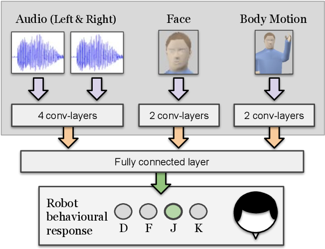 Figure 3 for A Neurorobotic Experiment for Crossmodal Conflict Resolution in Complex Environments