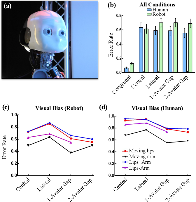 Figure 4 for A Neurorobotic Experiment for Crossmodal Conflict Resolution in Complex Environments