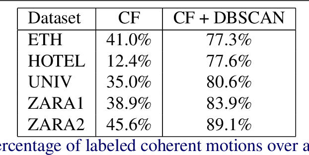 Figure 2 for CoMoGCN: Coherent Motion Aware Trajectory Prediction with Graph Representation