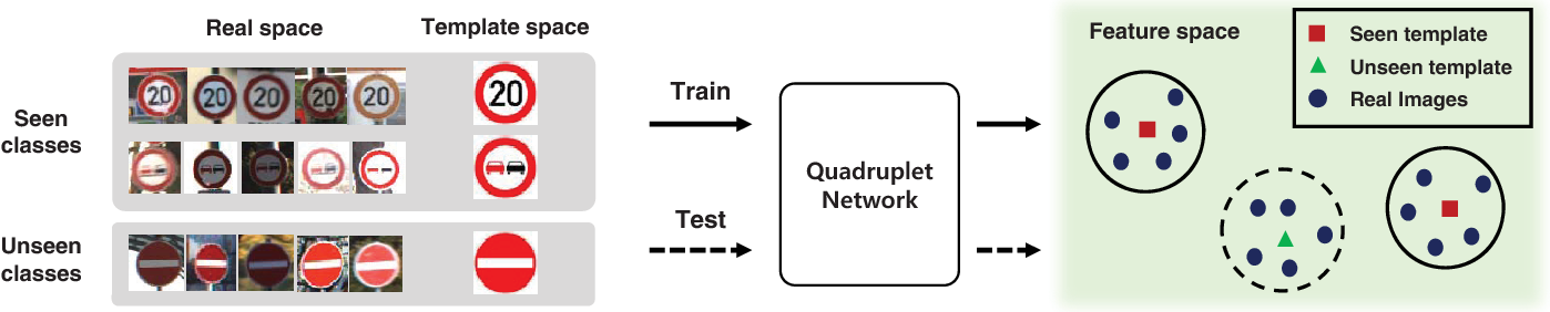 Figure 1 for Co-domain Embedding using Deep Quadruplet Networks for Unseen Traffic Sign Recognition
