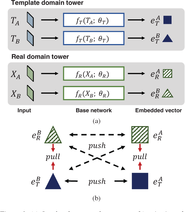 Figure 3 for Co-domain Embedding using Deep Quadruplet Networks for Unseen Traffic Sign Recognition