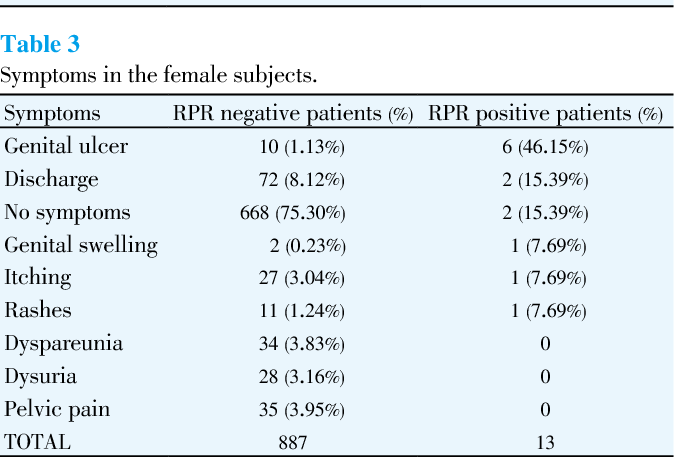Seroprevalence of syphilis in a tertiary care hospital