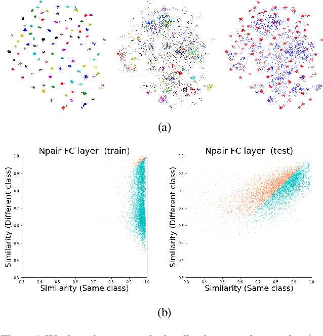 Figure 1 for Visualizing How Embeddings Generalize