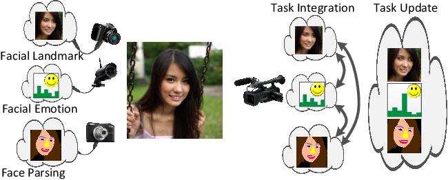 Figure 1 for Integrated Face Analytics Networks through Cross-Dataset Hybrid Training