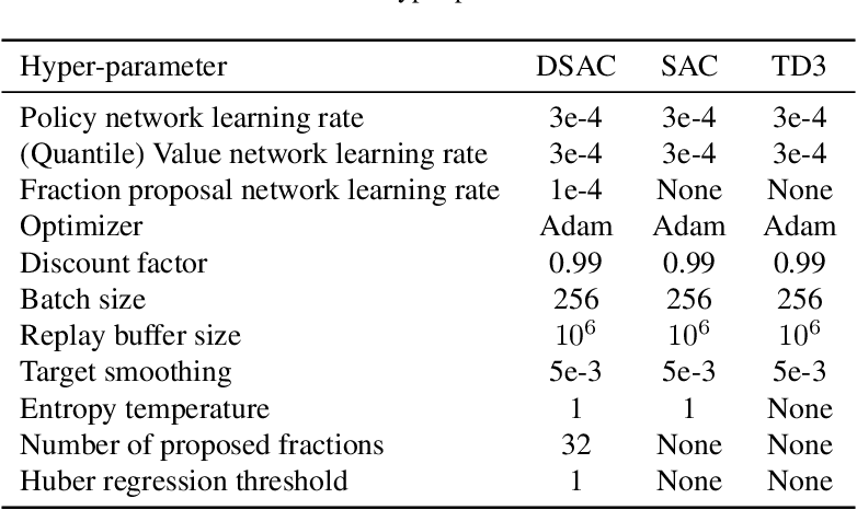 Figure 2 for Distributional Soft Actor Critic for Risk Sensitive Learning