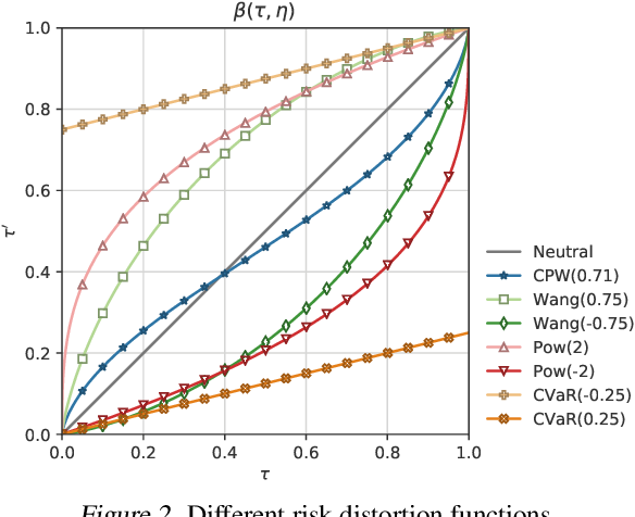 Figure 3 for Distributional Soft Actor Critic for Risk Sensitive Learning