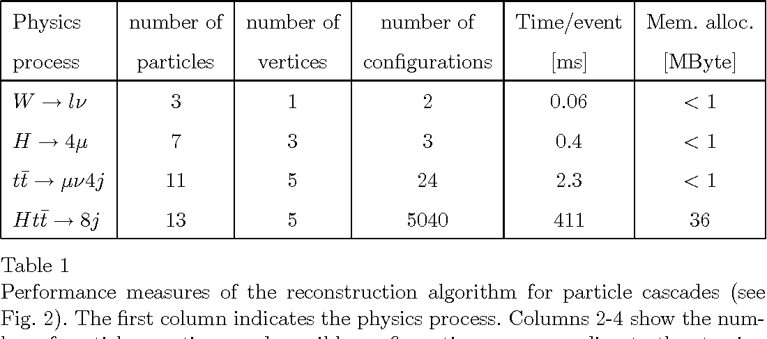 An Algorithm For Automated Reconstruction Of Particle Cascades In