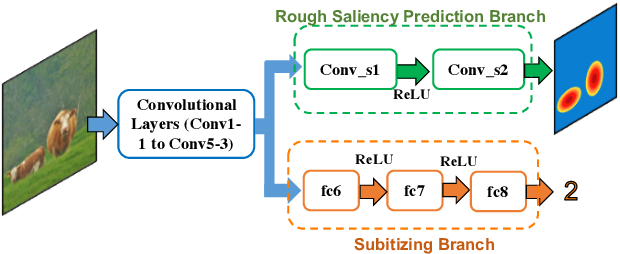 Figure 3 for Towards the Success Rate of One: Real-time Unconstrained Salient Object Detection