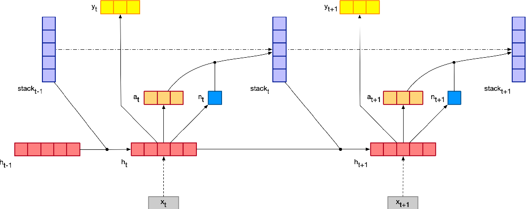 Figure 1 for Memory-Augmented Recurrent Neural Networks Can Learn Generalized Dyck Languages