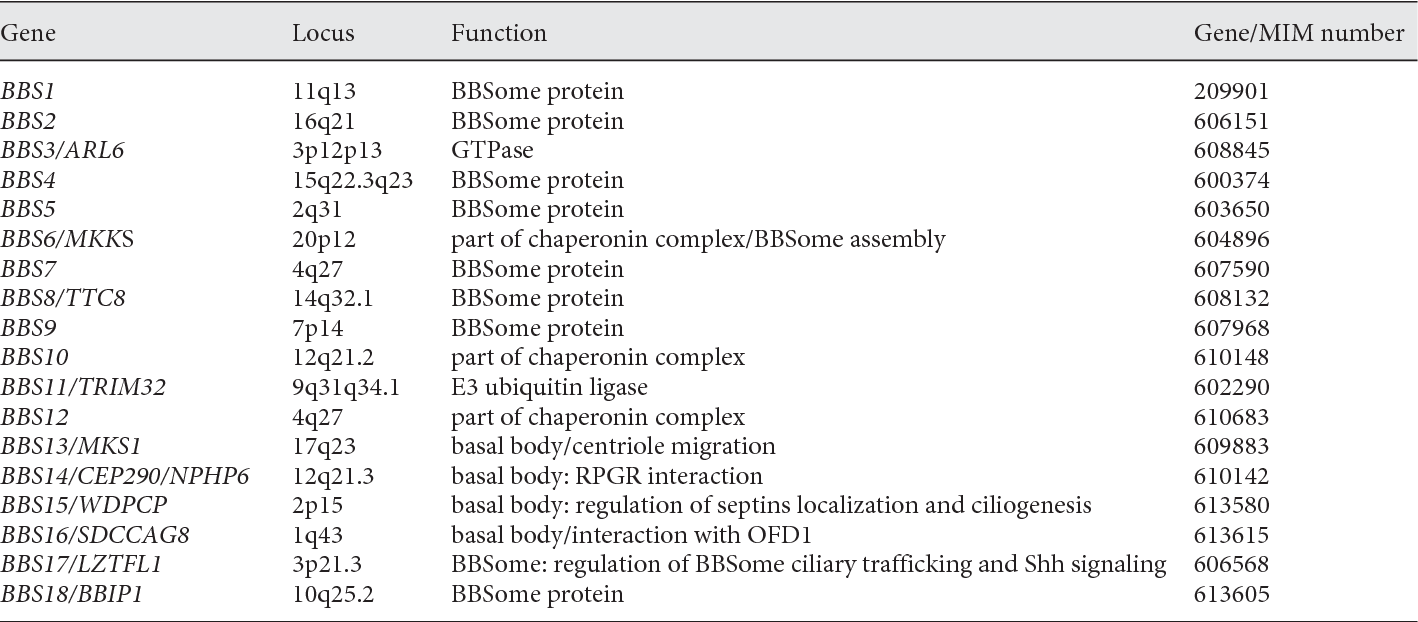 Table 2 from Update on the genetics of bardet-biedl syndrome