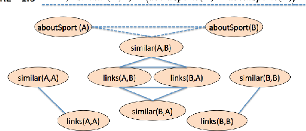 Figure 4 for Neural-Symbolic Reasoning on Knowledge Graphs