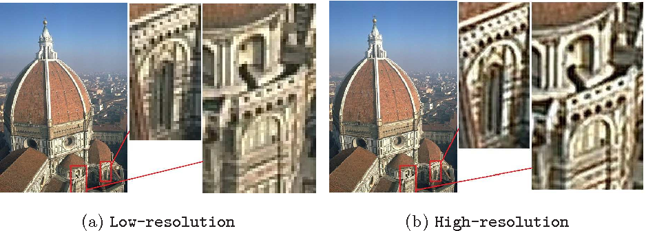 Figure 1 for Single image super-resolution using self-optimizing mask via fractional-order gradient interpolation and reconstruction