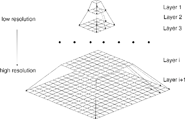 Figure 3 for Single image super-resolution using self-optimizing mask via fractional-order gradient interpolation and reconstruction