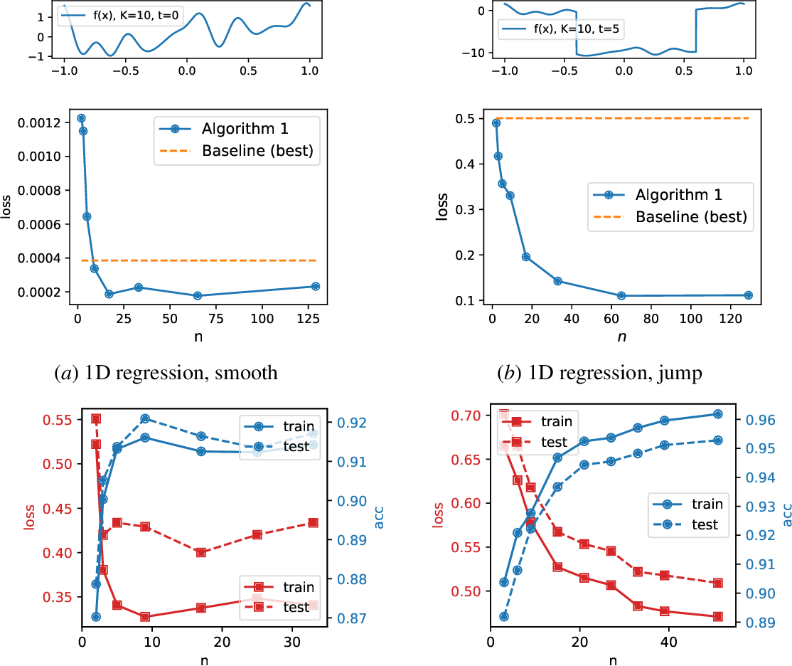 Figure 2 for Optimization in Machine Learning: A Distribution Space Approach