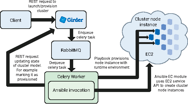 Figure 2 from Dynamic Provisioning and Execution of HPC Workflows