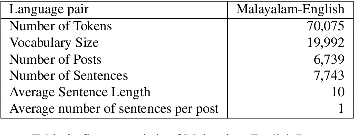 Figure 3 for A Sentiment Analysis Dataset for Code-Mixed Malayalam-English