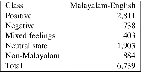 Figure 4 for A Sentiment Analysis Dataset for Code-Mixed Malayalam-English