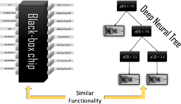 Figure 1 for Stealing Black-Box Functionality Using The Deep Neural Tree Architecture