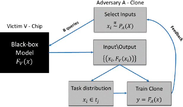 Figure 3 for Stealing Black-Box Functionality Using The Deep Neural Tree Architecture