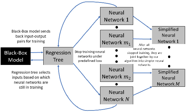 Figure 4 for Stealing Black-Box Functionality Using The Deep Neural Tree Architecture