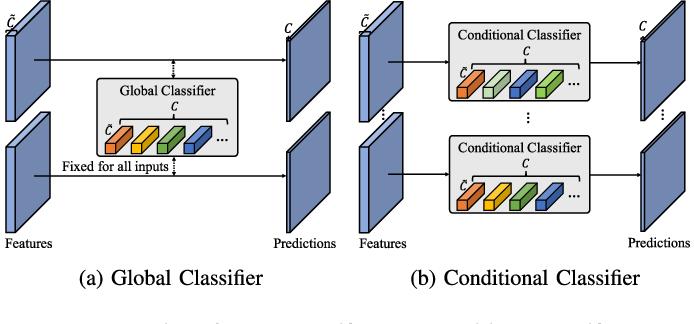 Figure 1 for CondNet: Conditional Classifier for Scene Segmentation