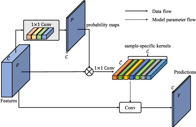 Figure 2 for CondNet: Conditional Classifier for Scene Segmentation