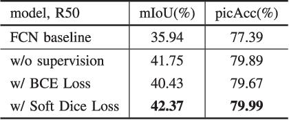 Figure 4 for CondNet: Conditional Classifier for Scene Segmentation