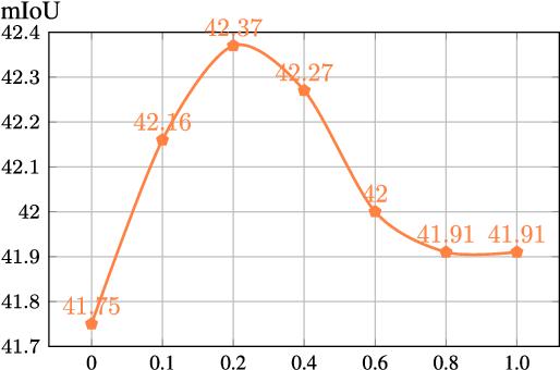 Figure 3 for CondNet: Conditional Classifier for Scene Segmentation