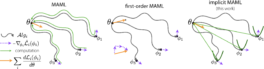 Figure 1 for Meta-Learning with Implicit Gradients