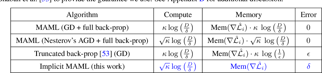 Figure 2 for Meta-Learning with Implicit Gradients