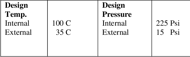 PDF] Mechanical design of pressure vessel by using PV-ELITE