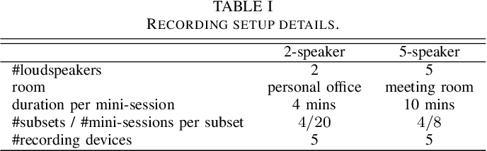 Figure 2 for Continuous Speech Separation with Ad Hoc Microphone Arrays