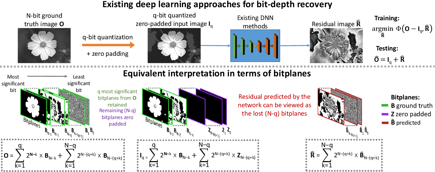 Figure 3 for A Little Bit More: Bitplane-Wise Bit-Depth Recovery