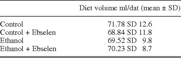 Table I. Mean diet volume ingested by the groups