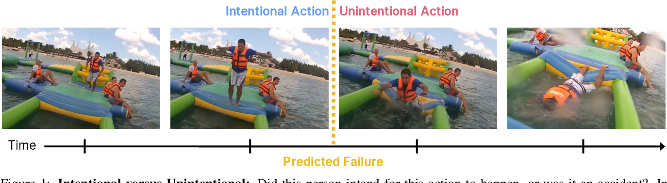 Figure 1 for Oops! Predicting Unintentional Action in Video