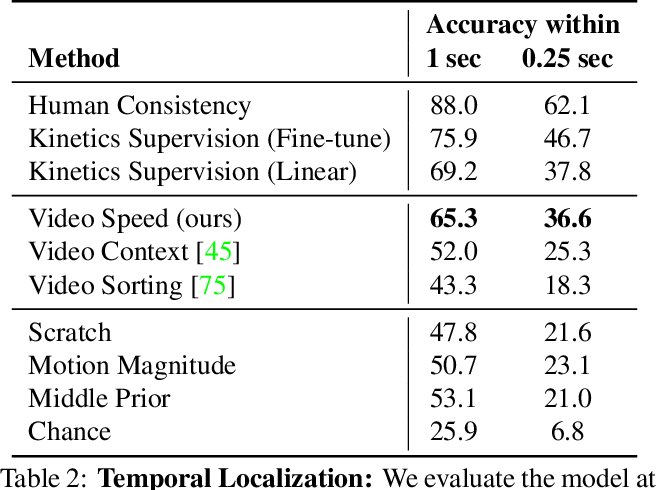 Figure 4 for Oops! Predicting Unintentional Action in Video