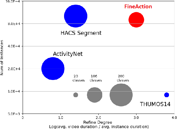 Figure 1 for FineAction: A Fined Video Dataset for Temporal Action Localization